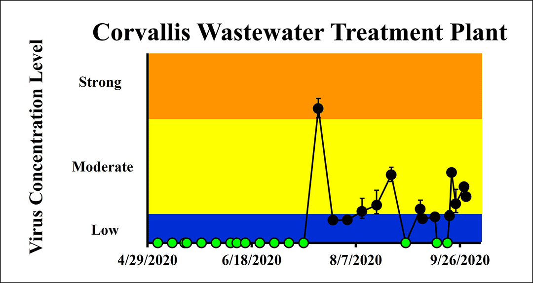 The concentration on the four most recent sampling dates indicated a low-moderate viral load for Corvallis. The latest sampling date was 9/29/20.